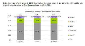 Accès Internet en mobilité