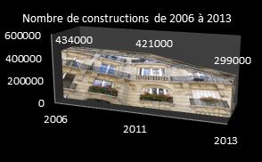 Nombre de construction de 2006 à 2013