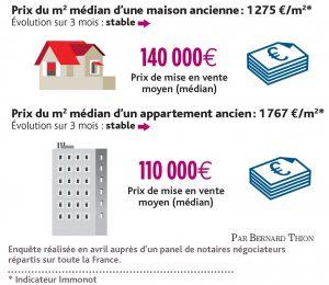 Les prix médian en immobilier