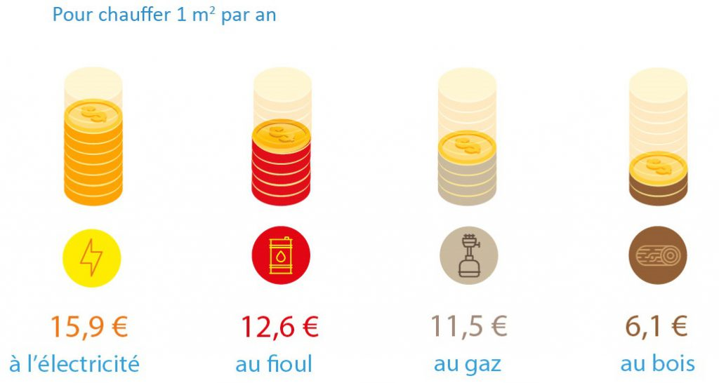 le prix au m² par type de chauffage