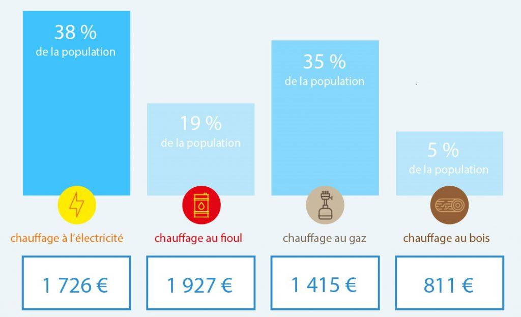 La répartitioin par prix et par mode de chauffage dans les foyers franciliens